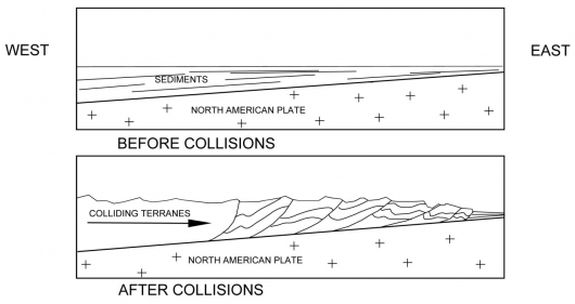 Other land masses (terranes) collided with North America, compressing the accumulated sediments, which folded and faulted them. As the mountains eroded, they shed sediment into a basin in front (to the east) of them.  Eventually, these sediments were hardened into rock and were involved in mountain building as well.